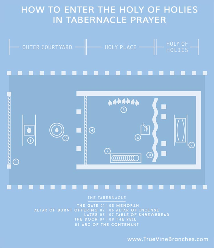 How to enter the holy of holies in tabernacle prayer
